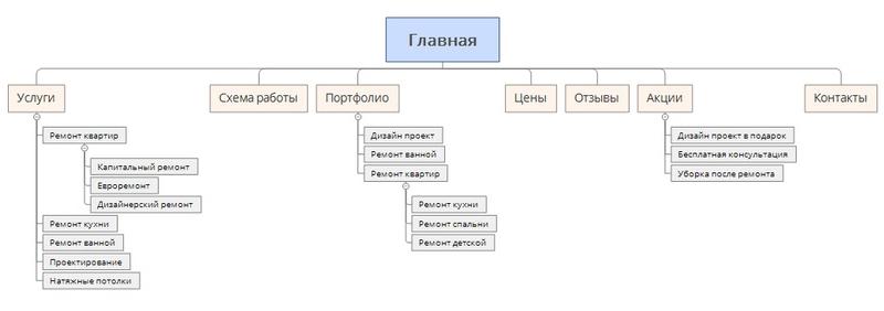 схема-сайта